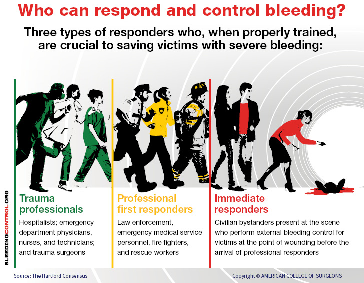 Who can respond and control bleeding?